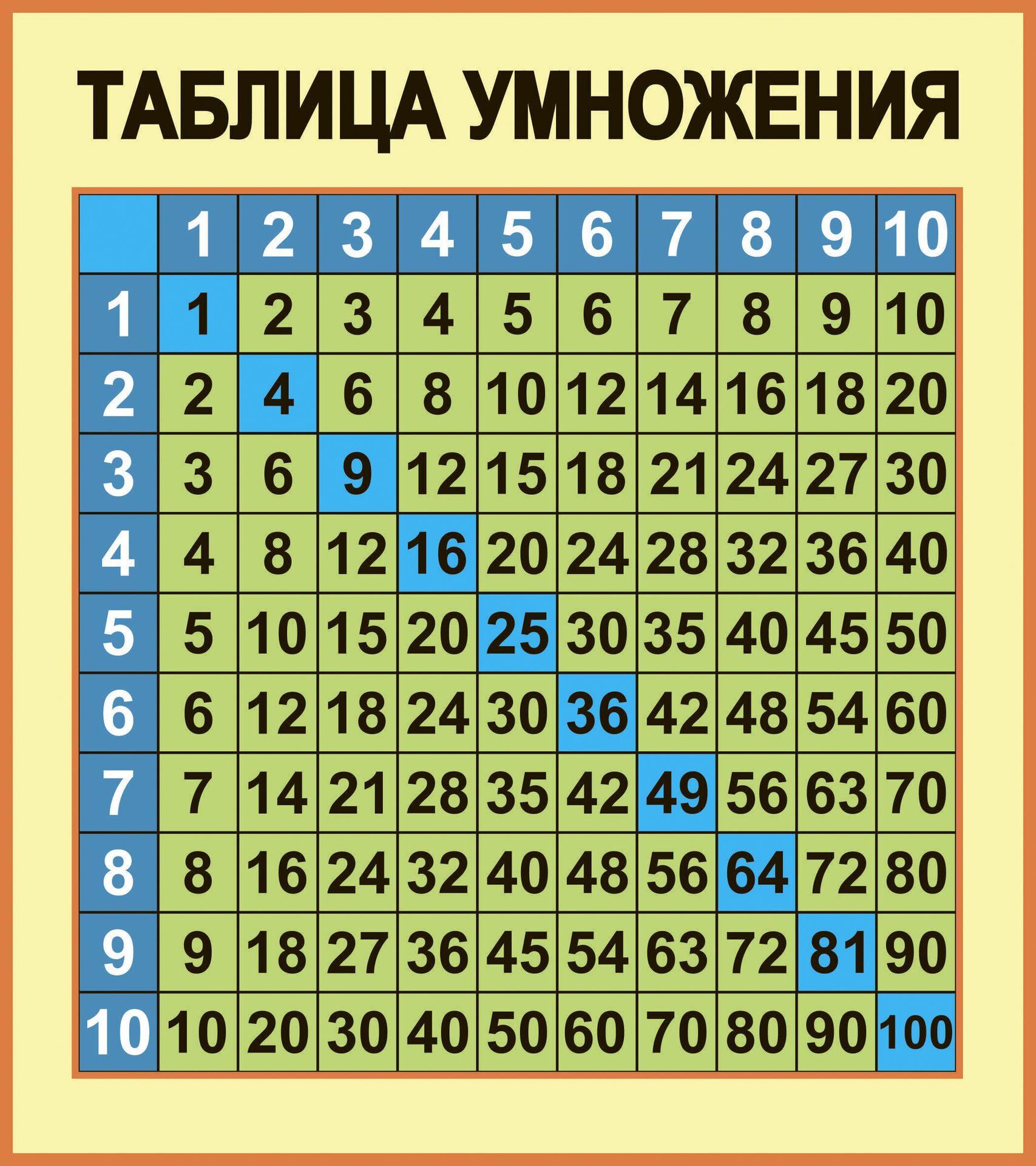 таблица умножения знакомство